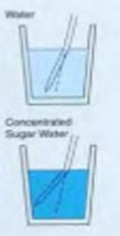 prinsip kerja refraktometer